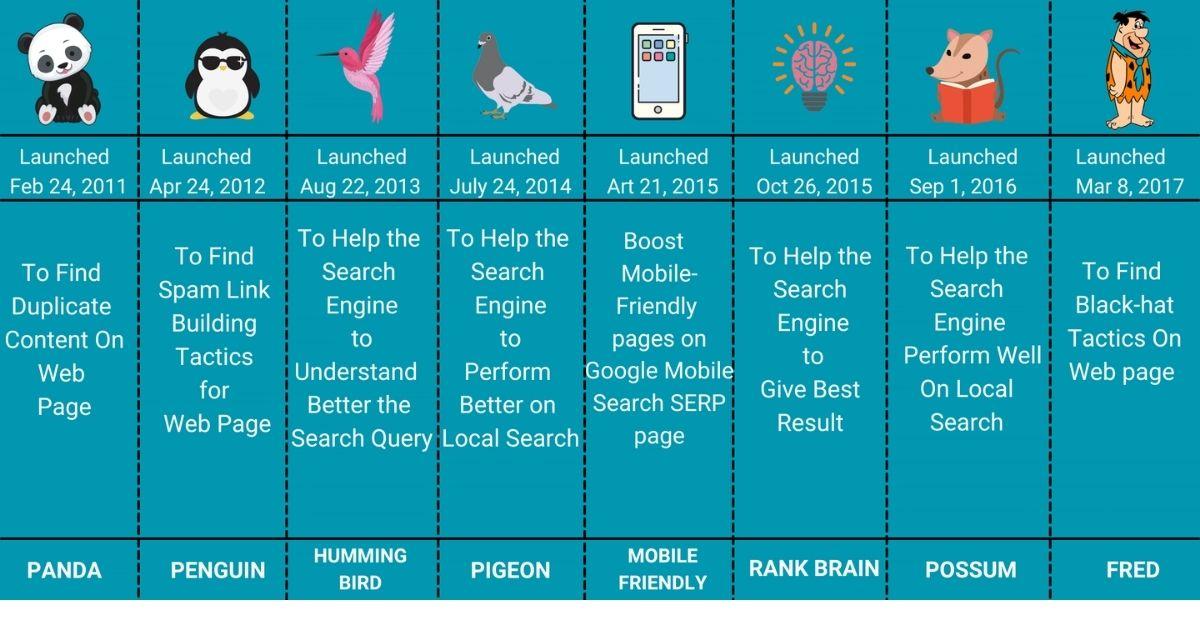 8 Important Google Algorithm for SEO Hummingbird Pigeon Mobile Friendly Rankbrain Possum Fred panda Penguin