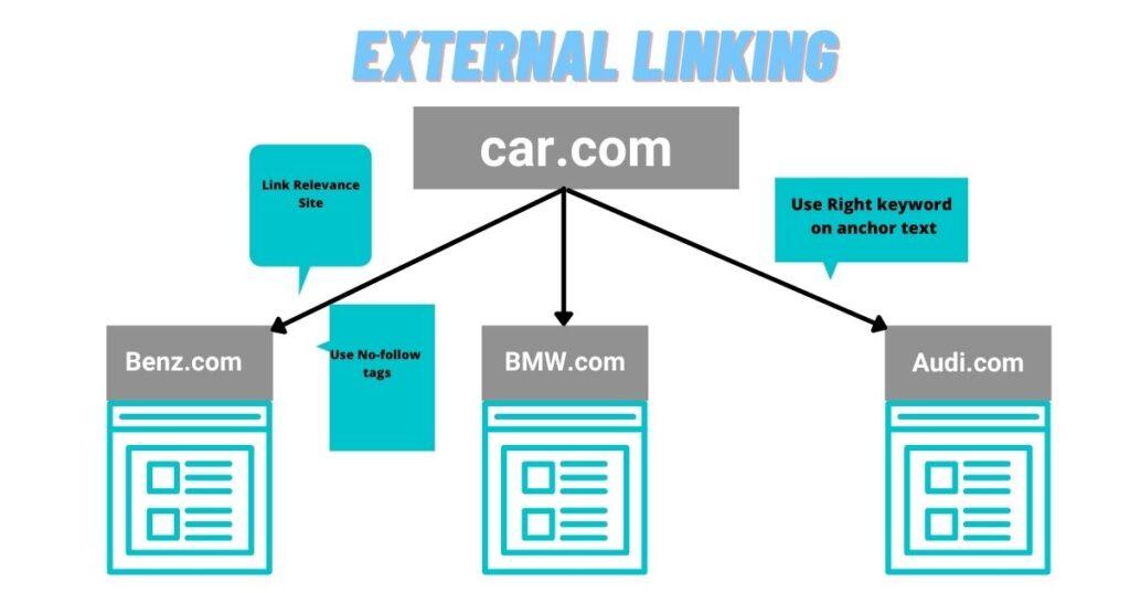 how external links works in seo