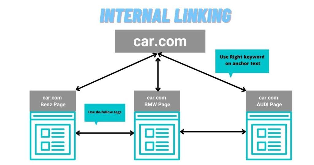 how internal links works in seo