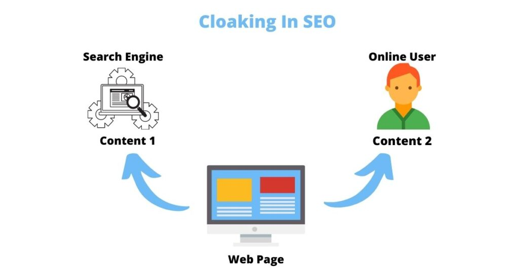 what is cloaking in seo how does works